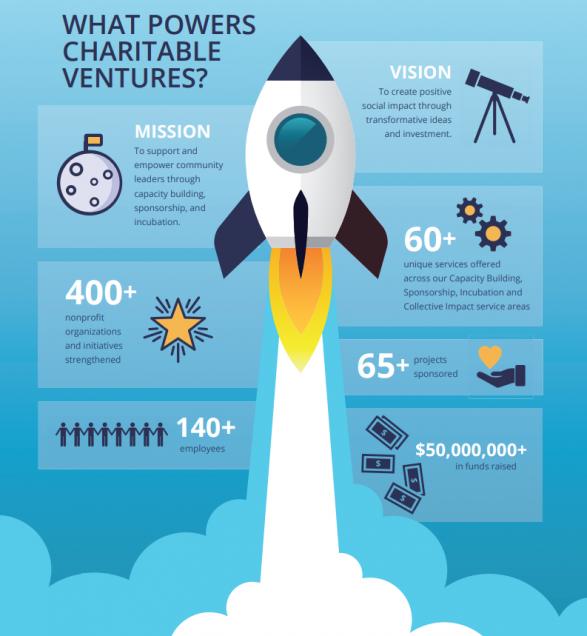 Powers Charitable Ventures